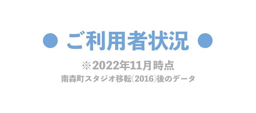 大阪・南森町の体幹トレーニングスタジオで「骨」を感じるトレーニングをしている人のご利用者状況(南森町スタジオに移転後の2015年からのデータ)
