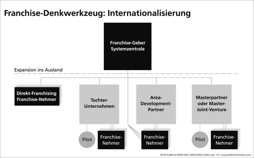 Franchise-Denkwerkzeug «Internationalisierung» © Bellone Franchise Consulting GmbH