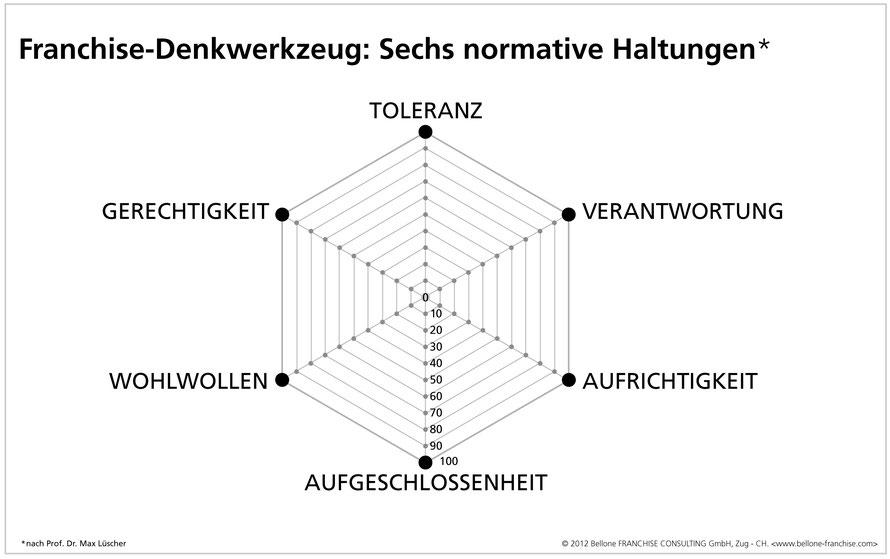 «Franchise-Denkwerkzeug: Normative Haltungen», aus «GREEN FRANCHISING», Bellone/Matla, mi-Wirtschaftsbuch, 2012, S.233 © Bellone Franchise Consulting GmbH