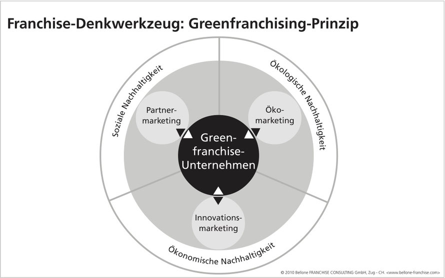 Greenfranchise-Prinzip by Prof. Veronika Bellone & Thomas Matla © Bellone Franchise Consulting GmbH