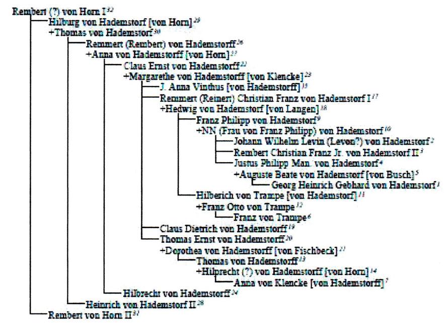 Stammbaum des Rembert von Horn