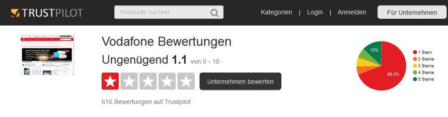 Bei TRUSTPILOT bekommt Vodafone auch ein Ungenügend !!!