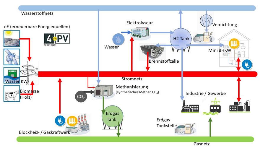 Wasserstoffkreislauf (ohne Logistik für zentrale Produktion)
