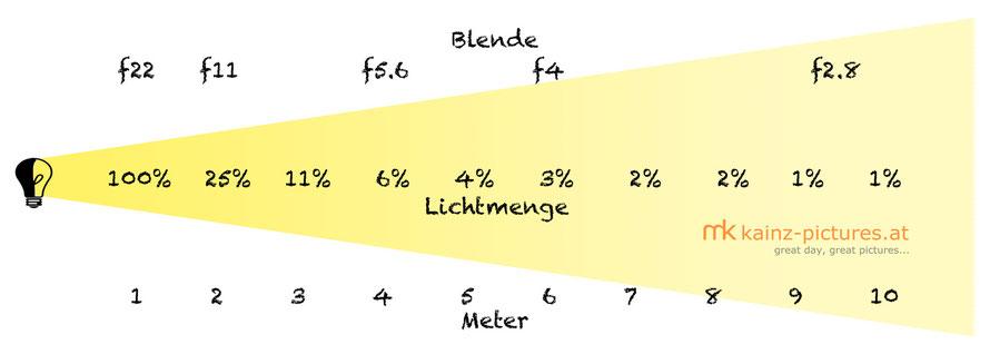 Skizze reziprokes Quadratgesetz Licht; Blendenangaben dienen nur als Beispiel.