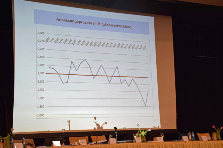 Mitgliederentwicklung: Die Kurve geht steil nach unten. Foto: Gert  Holle