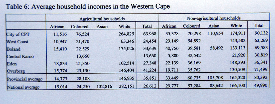 Table reproduced from www.elsenburg above which shows household incomes by racial group, province and agricultural/non agricultural sectors in the Western Cape