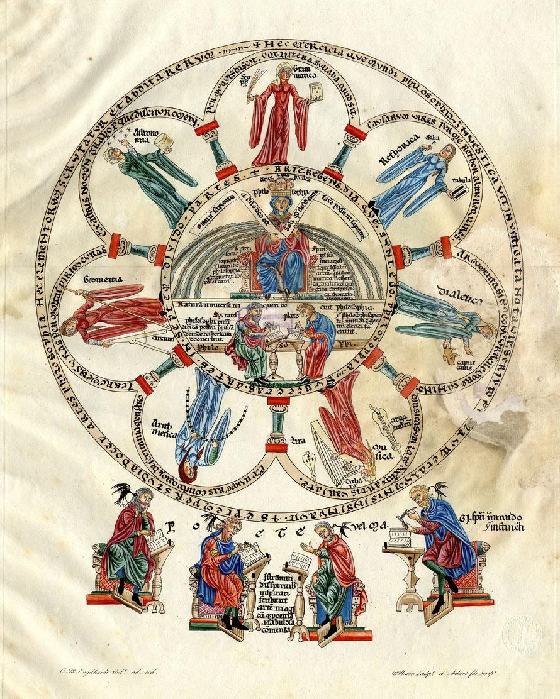 Philosophia en haar Zeven Jonkvrouwen in het manuscript van Herrad von Landsberg.