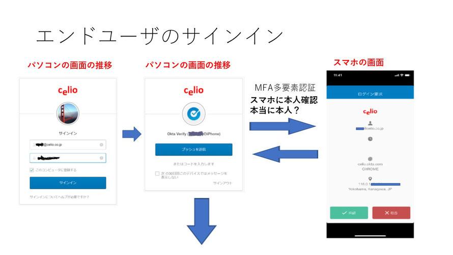 Oktaの日本語化について①