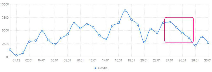 Колебания поискового трафика в январе 2018 года