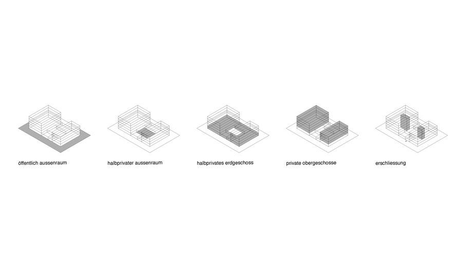 Konzept-Schemas