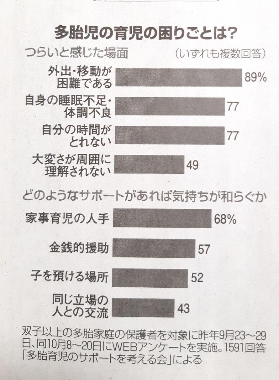 2月8日朝日新聞朝刊に掲載された双子の子育てについてアンケート