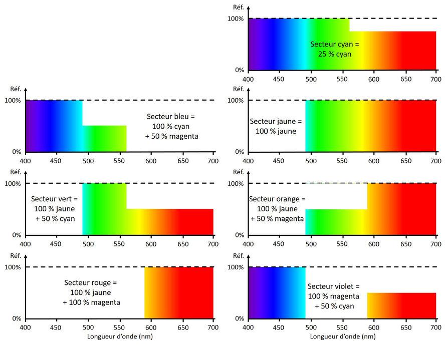 Spectres de réflexion idéaux des secteurs colorés du disque de Newton