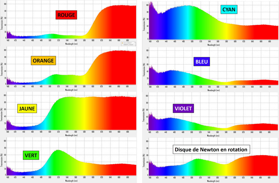 Spectres de réflexion mesurés pour les différents secteur du disque de Newton et pour le disque en rotation