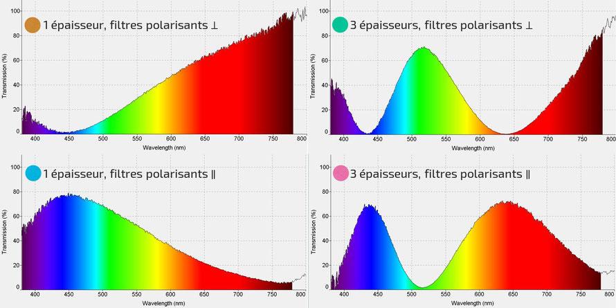 Spectres de transmission ruban adhésif scotch entre polariseur parallèles et croisés