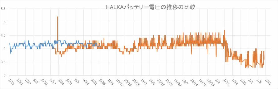 水色が今年度の推移。オレンジ色が昨年度の推移。