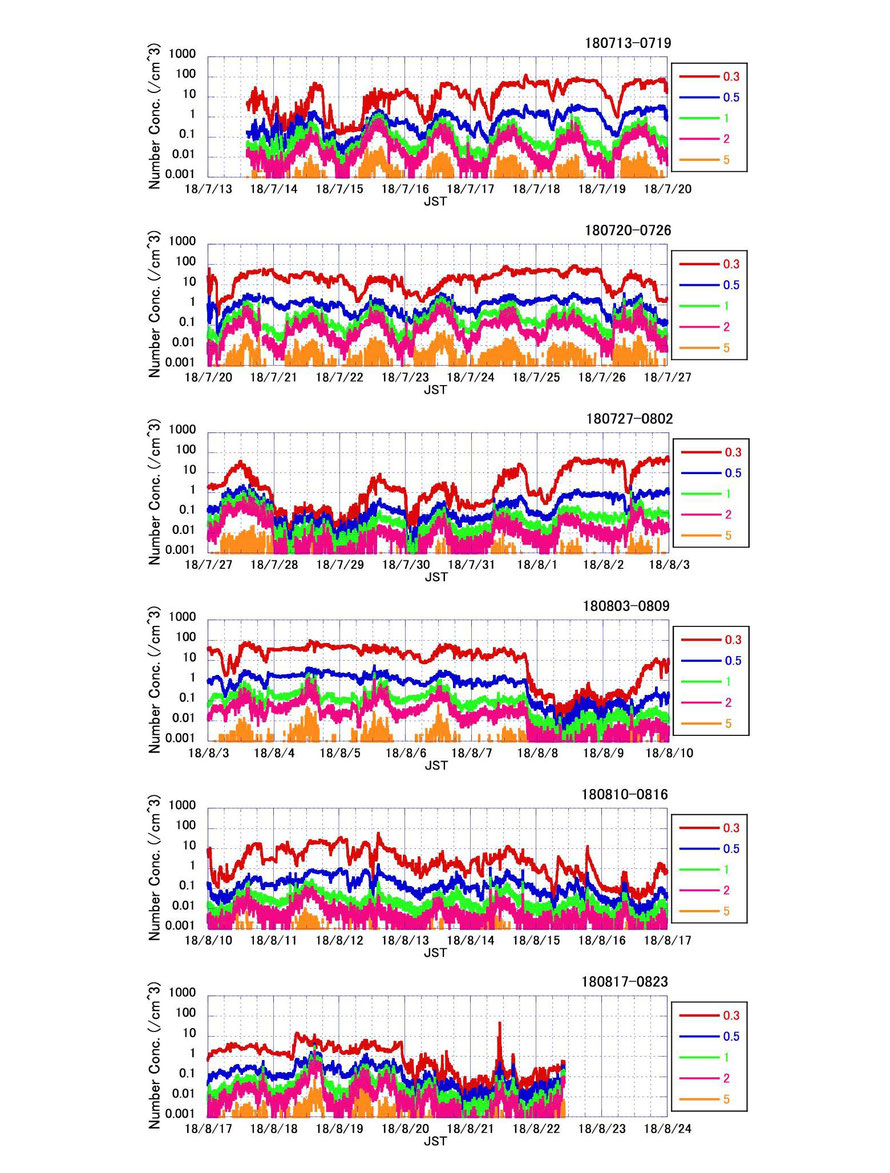 図1 光散乱式粒子計数器(RION KC01E)で測定した直径0.3?m以上の粒子の個数濃度