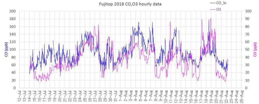 2018年夏季の富士山頂でのCO,O3の濃度変動