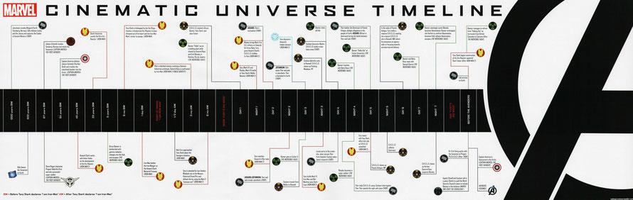 Offizielle Timeline von Marvel, veröffentlicht 2012