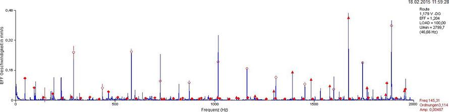 Geschwingigkeits-Frequenzspektrum, NDE, vertikal: markierung zugeordneter Frequenzen und potentieller Schadensfrequenz mit Ordnungszahl 3,144