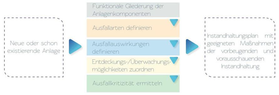 FMEA-Methodik zur Erstellung oder Anpassung von Instandhaltungsplänen mit geeigneten Maßnahmen der vorbeugenden und vorausschauenden Instandhaltung