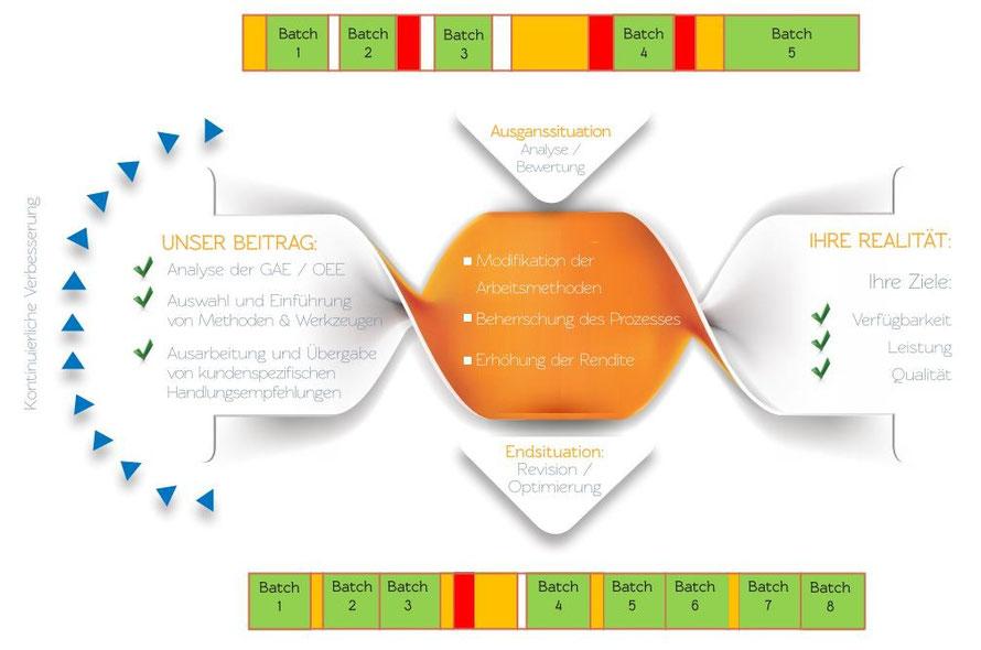 Prinzipielles Vorgehen zur Optimierung der Gesamtanlageneffektivität (GAE, OEE)