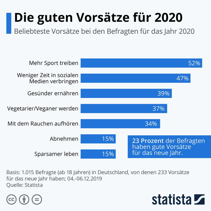 Gute Vorsätze, Statistik 2020,  Statista, Befragung, Gesundheit, hundert gute Vorsätze, 100 gute Vorsätze für das neue Jahr