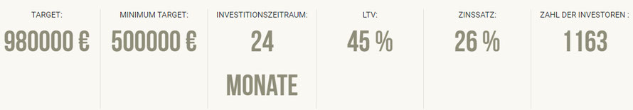 Screenshot von 26% Rendite bei Crowdestor