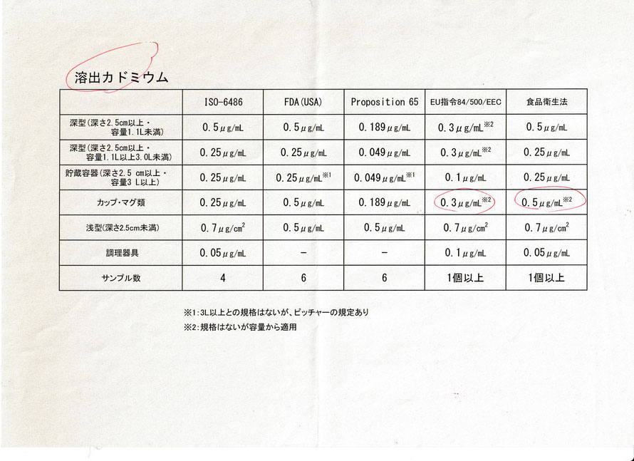 九谷焼 酒井百華園 溶出カドミウム 食品衛生法基準