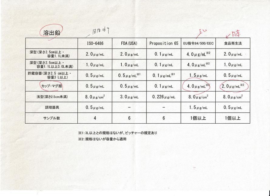九谷焼 酒井百華園 溶出鉛 食品衛生法基準