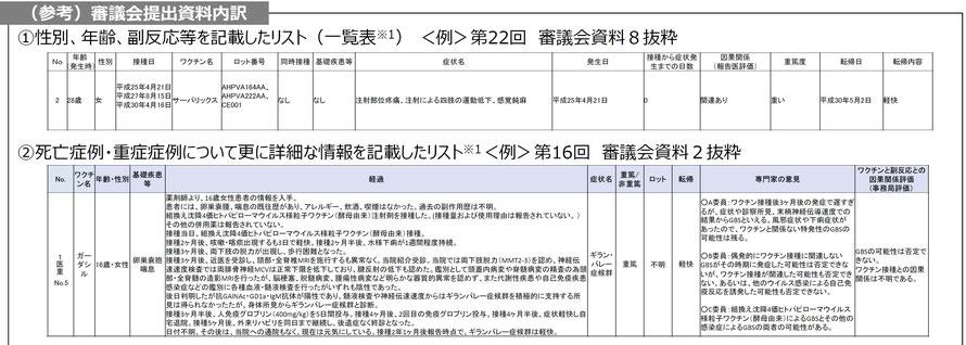 2種類の審議資料の例。2019年4月24日開催の合同会議の資料12より。①の一覧表の情報だけでは個々の症例についての検討はできない。