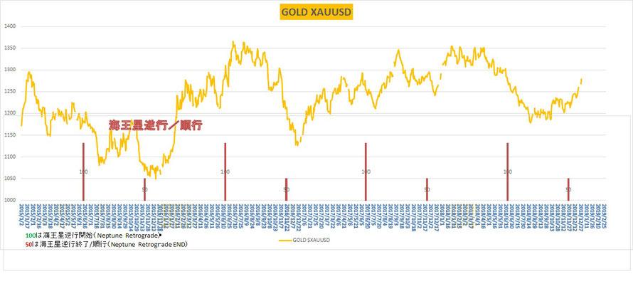 金価格と海王星逆行 日足