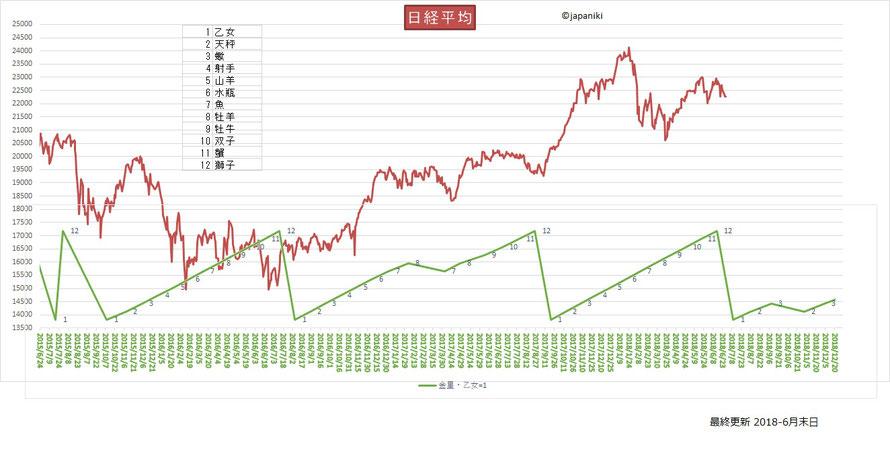日経平均株価と金星サイクル