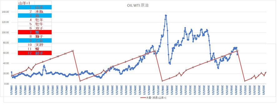 WTIOIL(WTI原油)と木星サイクル
