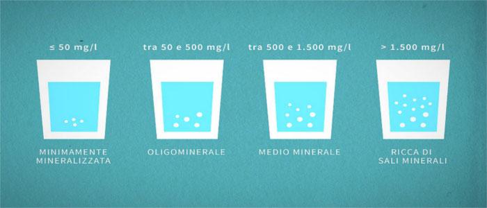 Come riconoscere se un'acqua e' leggera o ricca di sali minerali