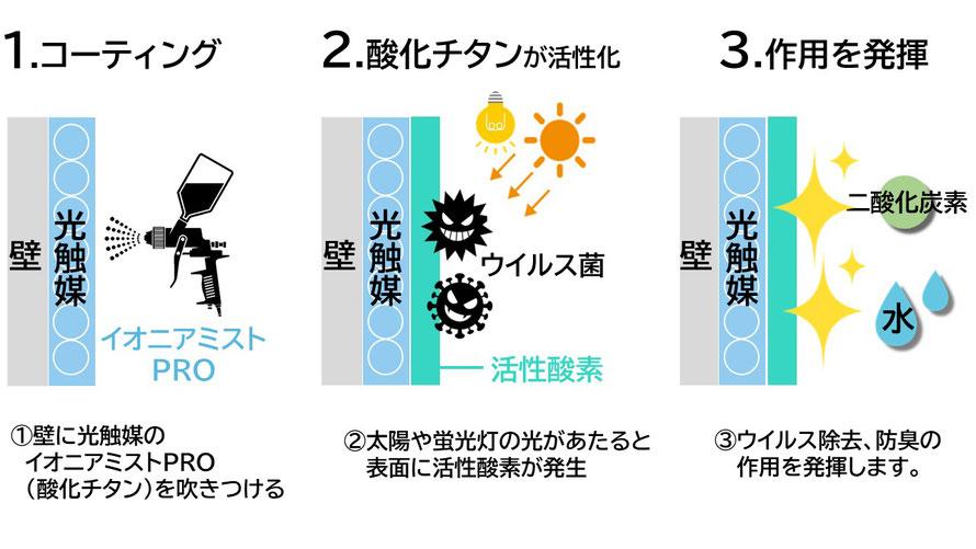 光触媒コーティング イオニアミストPRO ウイルス対策 除菌抗菌抗ウイルスのしくみ 大阪の認定施工店 石井装飾