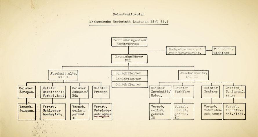 Strukturplan Mechanische Werkstatt Laubusch