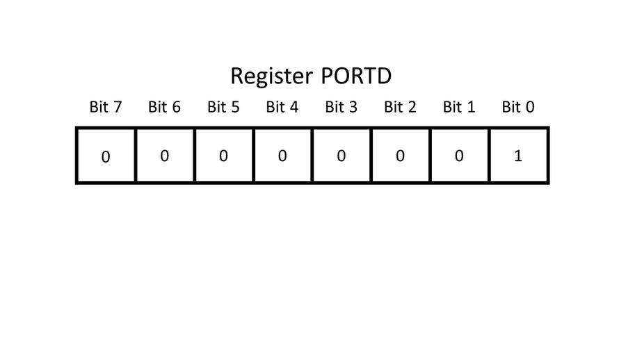 """Register PD mit Bit PD0 auf """"1"""" gesetzt"""