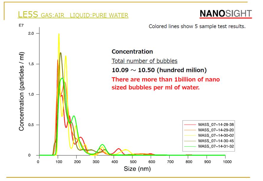 ナノバブルの粒径分布