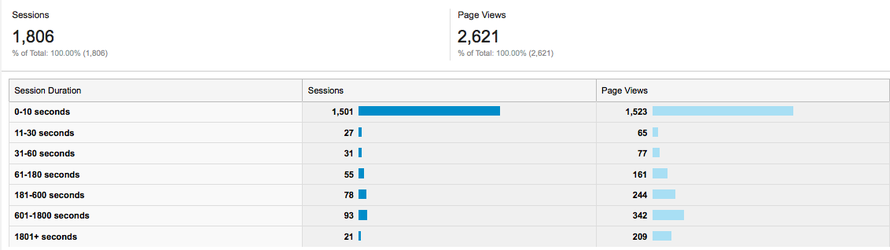 Session duration of website traffic to fergusmurraysculpture.com 17-21 March 2015 (Google Analytics).