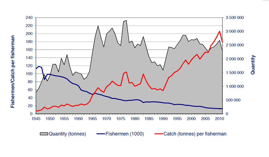 Total catch, catch per fisherman and total number of fishermen in Norway 1945-2010 (from Changing Attitudes to Norwegian Fisheries Management between 1972 and 2012 - click for link).
