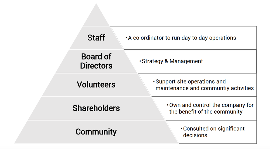 The layers of staffing, management control and consultation envisaged at Community Investment Company, Blipfuture (from the Blipfuture Business Plan 2015).