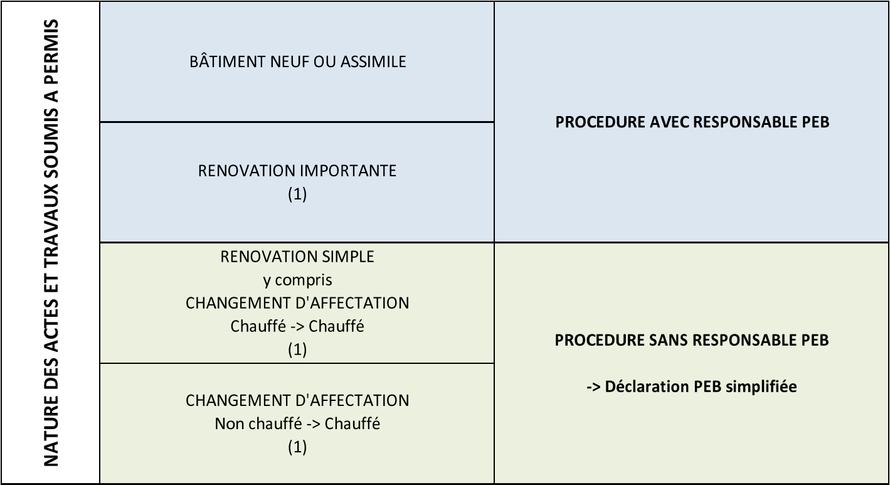 Tableau des procédures PEB selon la nature des travaux - PEB 2021 - Bureau 2E
