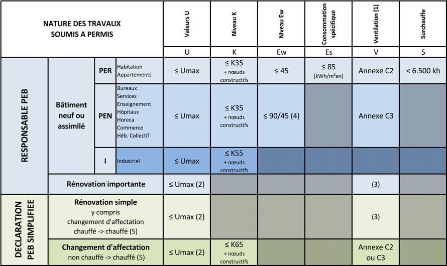 Tableau des exigences PEB selon la nature des travaux - PEB 2021 - Bureau 2E