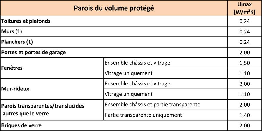 Tableau des valeurs Umax - PEB 2017 -2020 - PrimEco