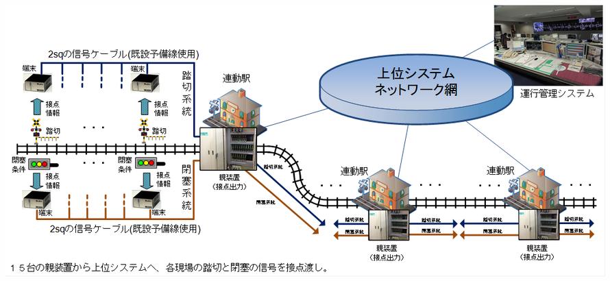 沿線の2sqの信号ケーブルの予備芯を使用した運行管理システムの全体の機器構成図です。