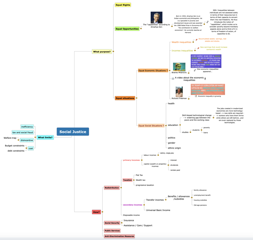 You can find and enrich this mindmap on Mindview (Pronotes)... I emailed you the link.