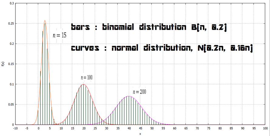 fig.1 : in general, as n is larger, the binomial distribution is more similar to the normal distribution. by the way, even when n = 15, the binomial distributions already seem to fit the corresponding normal distributions well.