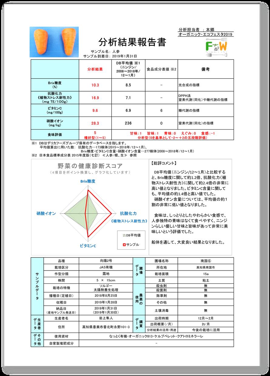 キセツノオヤサイ葉屋の人参の栄養価診断結果(株式会社メディカル青果物研究所)