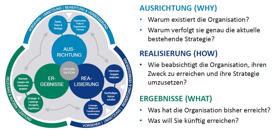 Das EFQM Modell 2020 als Übersicht