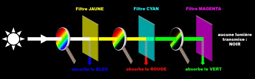Absorption filtres colorés synthèse soustractive